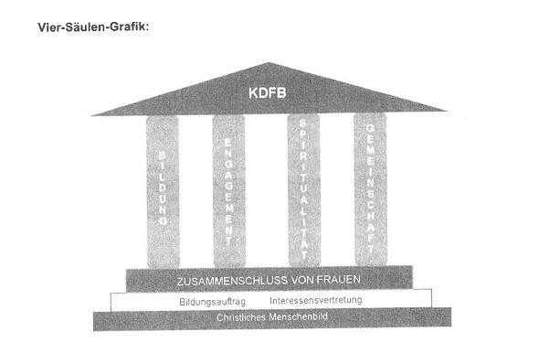 Vier Säulen Grafik des Katholischen Frauenbunds Oberpiebing